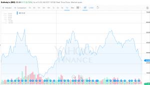 Sotheby's  (BID) 10 year share price